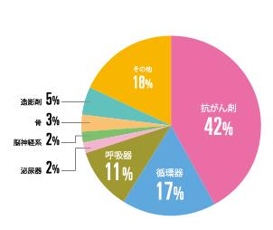 抗がん剤 46%、循環器 15%、呼吸器 11%、泌尿器 2%、脳神経 2%、骨 2%、造影剤 5%、その他 17%
